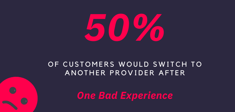 Infographic showing the outcome of a bad digital customer experience