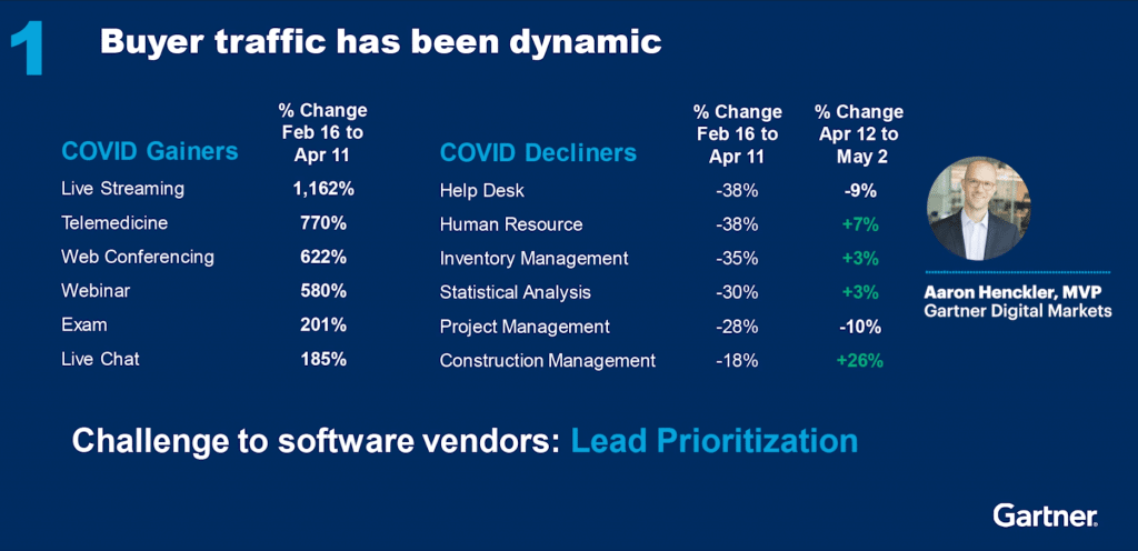 Gartner-Webinar infographic showing growth of different industries during COVID-19.
