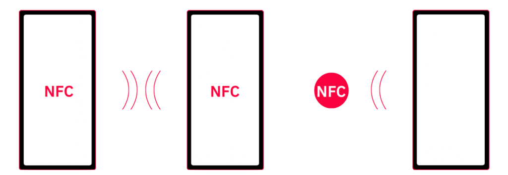Two smartphones communicating using NFC, and another smartphone scanning an NFC tag.