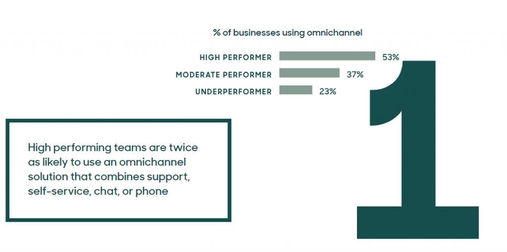 Infographic from Zendesk describing digital customer experience trends